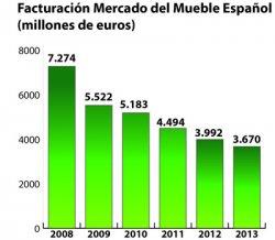 Observatorio Español del Mercado del Mueble 2013